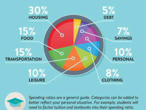 Living on Your Own Infographic