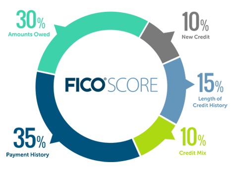 Fico score america first credit union 2 amounts you owe reheart Image collections